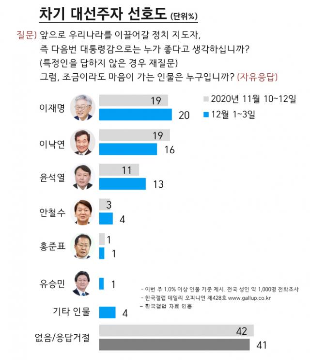 차기 대선주자 선호도. / 자료제공=한국갤럽