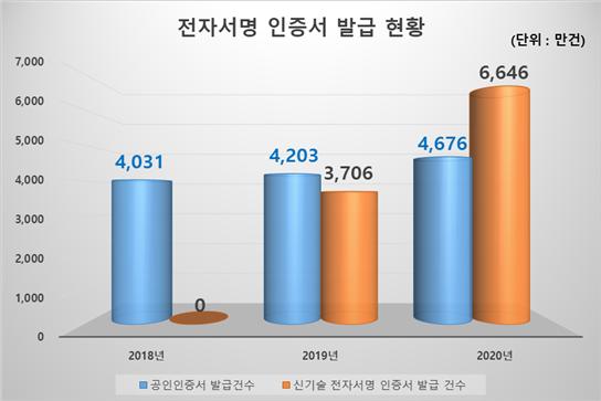 전자서명 인증서 발급 현황 /사진=과기정통부