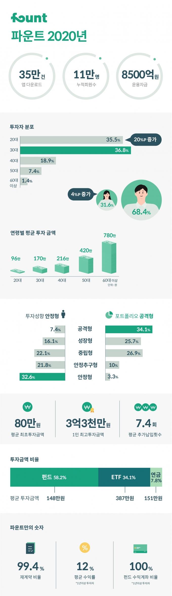 '평균 수익률 12%' AI투자 파운트, '2030 여心' 사로잡았다