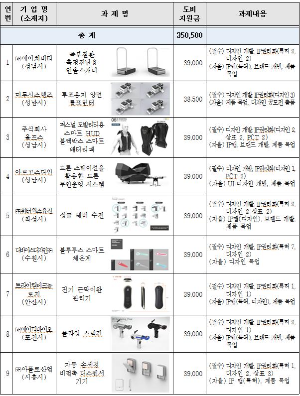 '지식재산권 융합개발 지원 사업 지원 과제 현황(단위 천원). / 자료제공=경기도