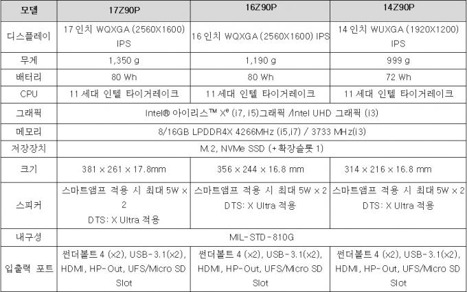 2021년형 LG 그램 스펙표 /자료=LG전자