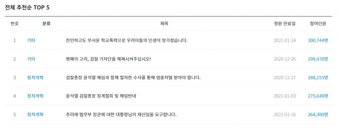 윤석열 검찰총장 징계를 둘러싼 '청원대결'이 불붙고 있다. / 사진=청와대 국민청원 캡처