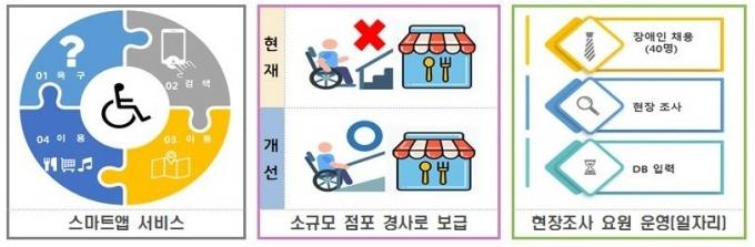 스마트앱 서비스 등 추진내용 이미지. / 사진제공=경기도