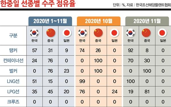 한중일 선종별 수주 점유율. /그래픽=김은옥 기자