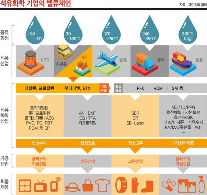 기름 한 방울 안나는 '비산유국'의 반란… 석유화학·섬유 40개 품목 '세계 1위'