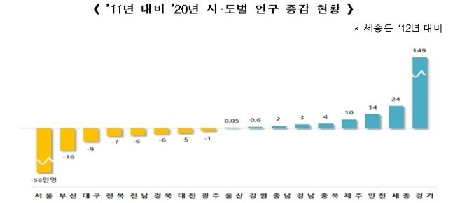 지난해 2011년 대비 지역별 인구 증감률 ./사진=행안부