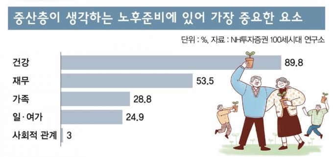 [고수칼럼] 은퇴가 두려운 중산층… '행복 노후' 위한 5가지 요소