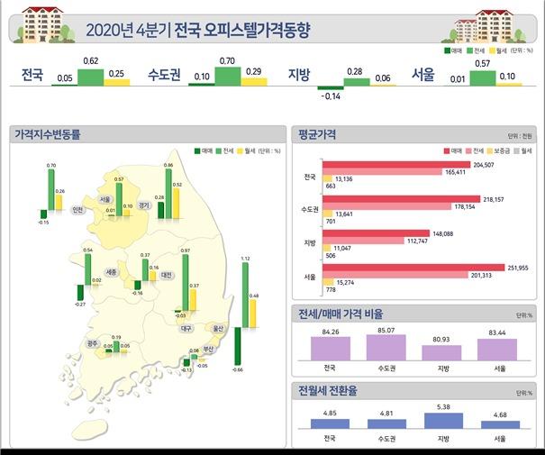 한국부동산원이 4일 발표한 '2020년 4분기 오피스텔 가격동향'에 따르면 전국 오피스텔 매매가격은 3분기 대비 0.05%, 전세가격은 0.62%, 월세가격은 0.25% 상승했다. /자료제공=한국부동산원