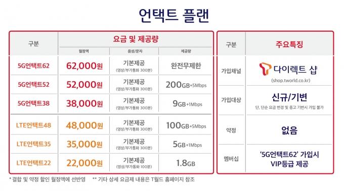 SKT 언택트 플랜 요금제 /자료=SKT