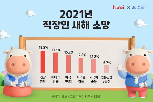 외국어·자격증→건강… 직장인 신년 소망도 코로나 팬더믹 상황 반영