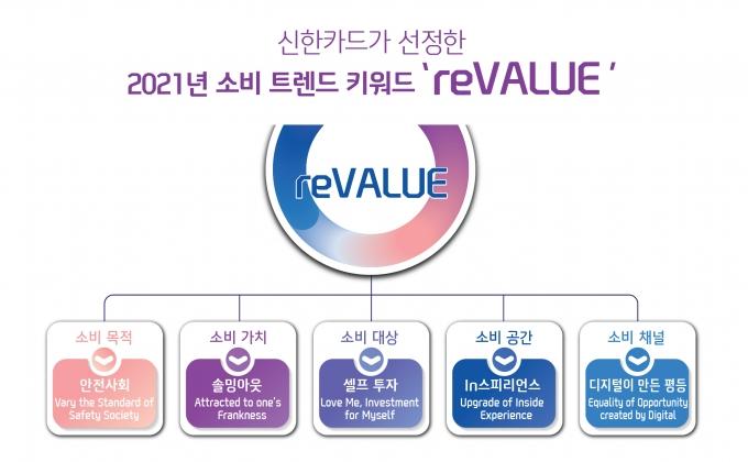 신한카드는 올해 소비 트렌드 키워드로 '리밸류(reVALUE)를 선정했다./사진=신한카드