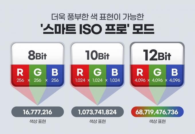 '아이소셀 HM3' 인포그래픽 /자료=삼성전자