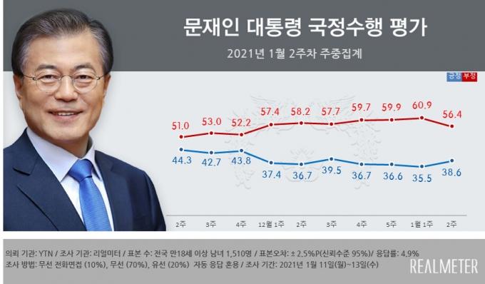 문재인 대통령의 국정수행 긍정평가가 전주보다 3.1%포인트 오른 38.6%로 집계됐다. /사진=리얼미터 제공