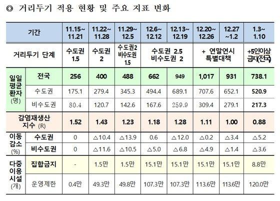 사회적 거리두기 적용 현황 및 주요 지표 변화. / 자료제공=경기도