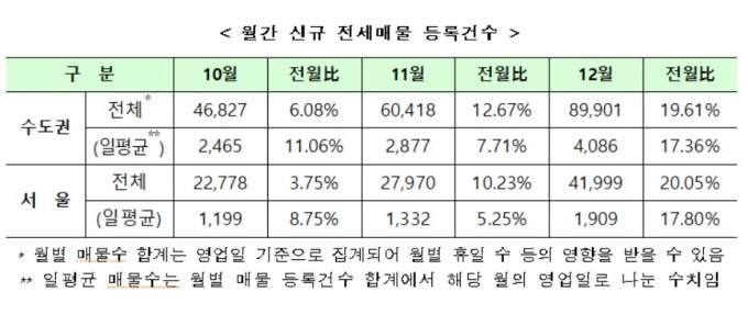 (자료 제공=허영 더불어민주당 의원실, 한국부동산원) © 뉴스1