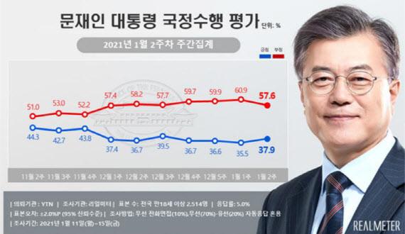 문재인 대통령의 국정수행 긍정 평가가 37.9%로 집계됐다. /자료=리얼미터