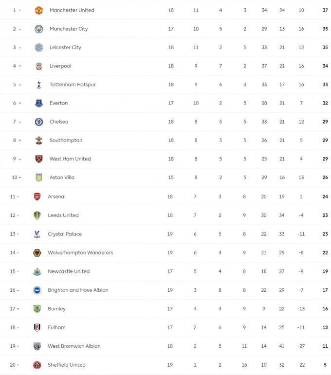 18일(한국시간) 기준 2020-2021 잉글랜드 프리미어리그 순위표. /사진=프리미어리그 공식 홈페이지 캡처