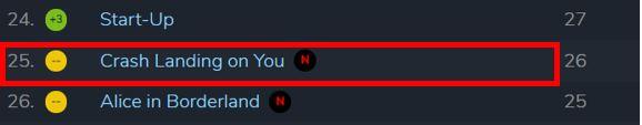 18일(현지시각) 스트리밍 서비스 랭킹 사이트 '플릭스패트롤(Flixpatrol)'의 넷플릭스 글로벌 인기 TV SHOW TOP100 차트에 따르면 이날 기준 '사랑의불시착'(Crash Landing on You)은 25위를 차지했다. /사진=플릭스패트롤 캡처