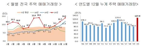 지난해 집 사고판 건수 '127.9만'… 서울보다 지방 더 늘었다