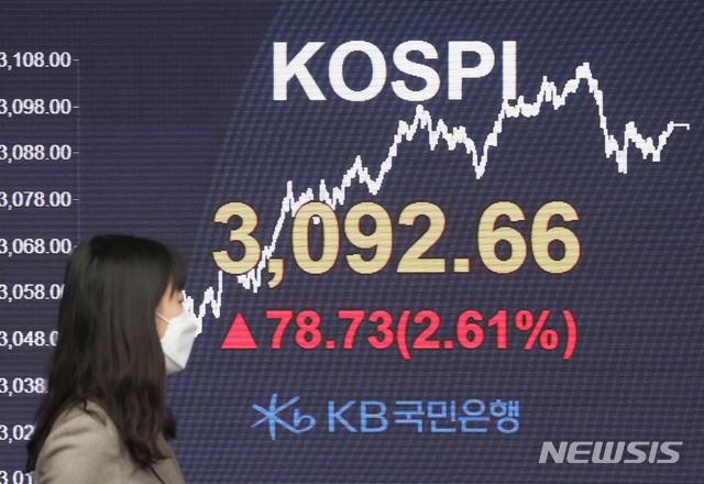 9일 오후 서울 영등포구 여의도 KB국민은행 여의도지점 스마트 딜링룸 전광판에 코스피가 전일보다 78.73포인트(2.61%) 상승한 3092.66을 나타내고 있다./사진=뉴시스