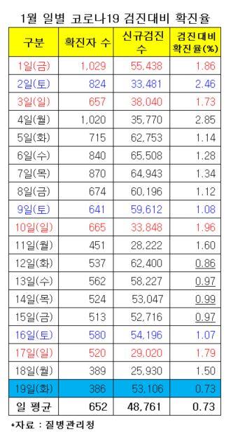 """'확진율 0%대' 거리두기 효과?… """"최근 가장 큰 감소폭"""""""