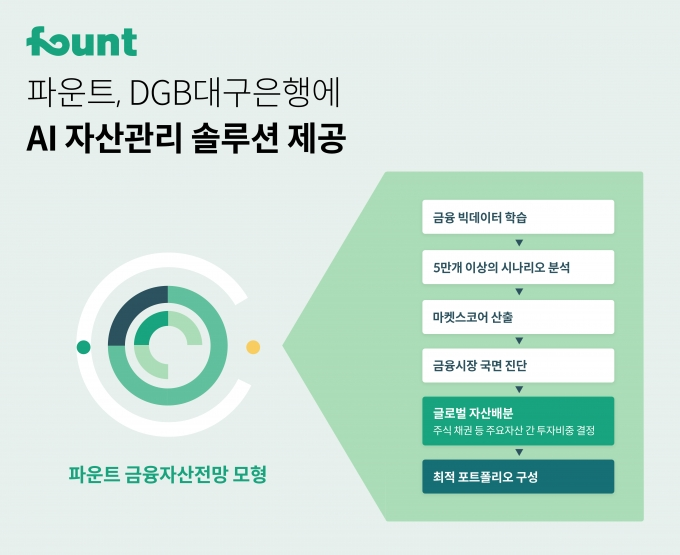 인공지능 투자 파운트, DGB대구은행에 AI 자산관리 솔루션 제공