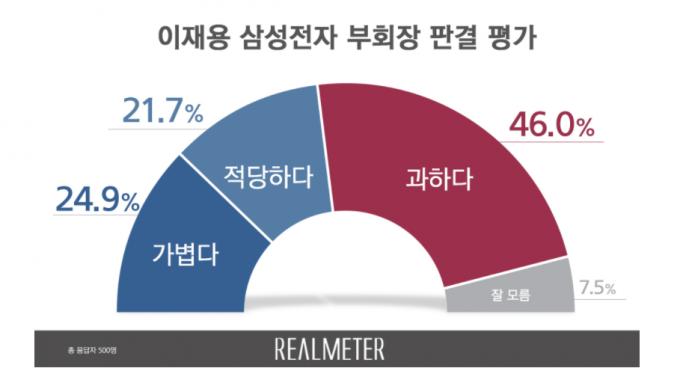 이재용 부회장 판결에 대한 여론조사에서 '과하다'는 응답이 전체의 46.0%를 차지했다. /자료=리얼미터 제공