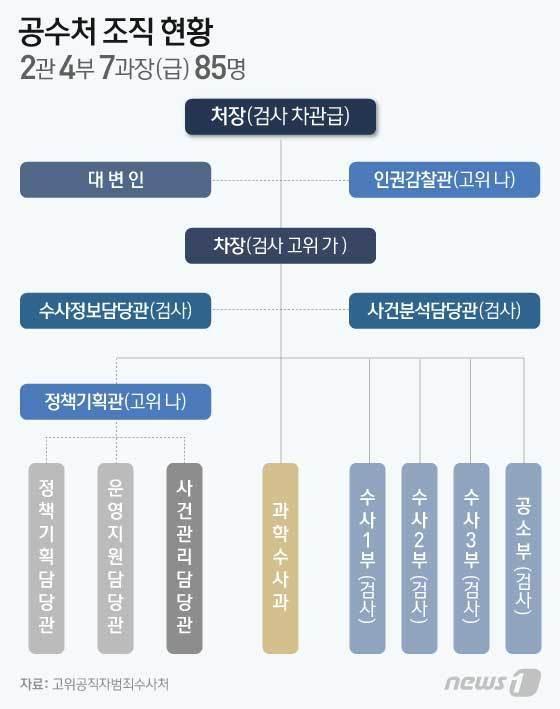 공수처는 2관4부7과로 나뉘어 총원 85명으로 운영된다. /그래픽=뉴스1