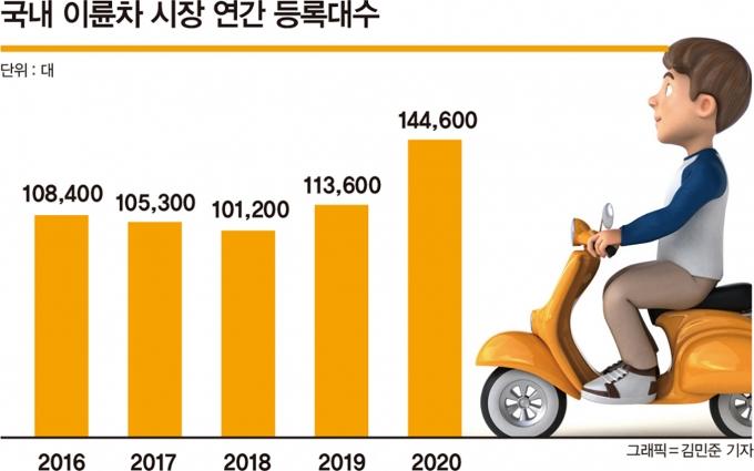 관련 업계에 따르면 1997년 국내 이륜차의 연간 판매량은 30만대에 달했으나 2000년대 이후 최근 5년까지도 10만대 수준을 벗어나지 못했다. 이처럼 오랜 시간 정체를 겪은 이륜차 시장이 지난해 갑자기 커졌지만 국내 업체의 존재감은 묘연한 상황. /그래픽=김민준 기자