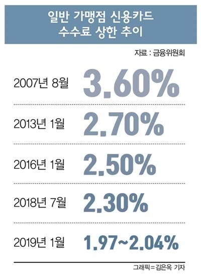 또 돌아온 3년… 최저 0.8% 카드 가맹점수수료 손질한다