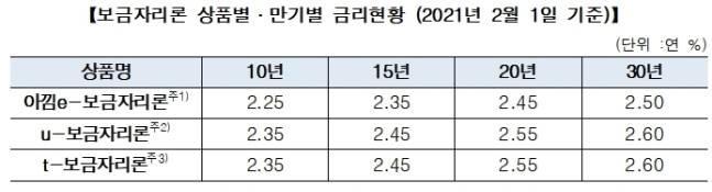 표=한국주택금융공사