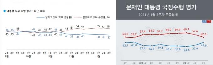 한국갤럽(왼쪽)이 조사한 대통령 직무 수행 평가 추이에 따르면 12월 3주차 40%를 기록한 이후 지지율은 매주 소폭 하락하며 최저치를 경신하고 있다. 반면 리얼리터의 조사 결과 문 대통령에 대한 긍정 평가는 전주 대비 5.7%포인트 상승한 43.6%로 나타나 1월 2주차(37.9%)에 이어 가파른 반등세를 보이고 있다. /자료=한국갤럽, 리얼미터 제공