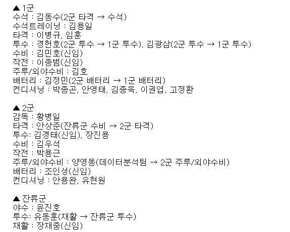 2021시즌 코칭스태프. (LG 트윈스 제공) © 뉴스1