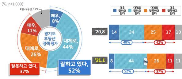 경기도 부동산 정책 평가. / 자료제공=경기도
