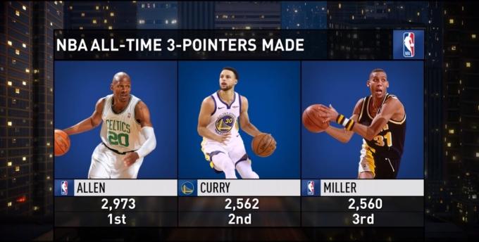 스테판 커리가 레지 밀러를 제치고 NBA 통산 3점슛 성공 개수 2위에 올라섰다. /사진=NBA닷컴 캡쳐
