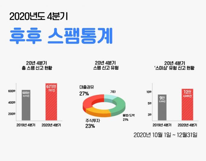 '후후' 2020년 4분기 스팸 통계 /자료=KT