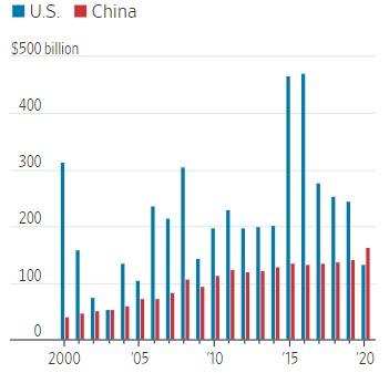 미국과 중국의 연간 FDI 규모 - WSJ 갈무리