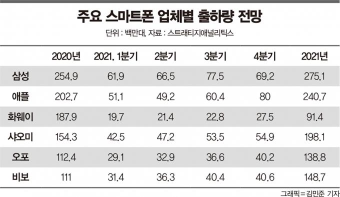 주요 스마트폰 업체별 출하량 전망 /자료=스트래티지애널리틱스, 그래픽=김민준 기자