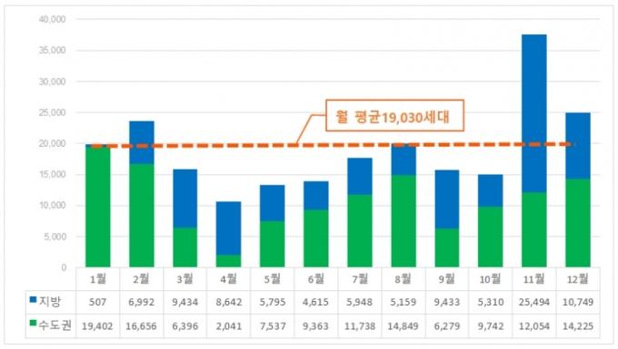 직방에 따르면 오는 2월 아파트 입주물량은 2만3648가구로, 이달(1만9909가구) 보다 약 19%, 올해 월별 평균 입주물량(1만9030가구)보다 약 24% 많다. /자료제공=직방