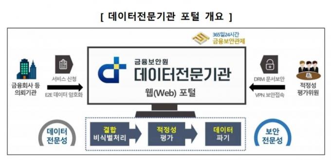 금융보안원은 데이터전문기관 최초로 데이터 결합·익명처리 및 적정성 평가 서비스를 제공하는 데이터전문기관 홈페이지를 개설했다./사진=금융보안원
