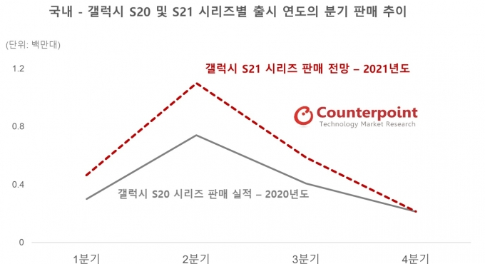 갤럭시 S20·S21 출시 연도 판매 추이 /자료=카운터포인트리서치