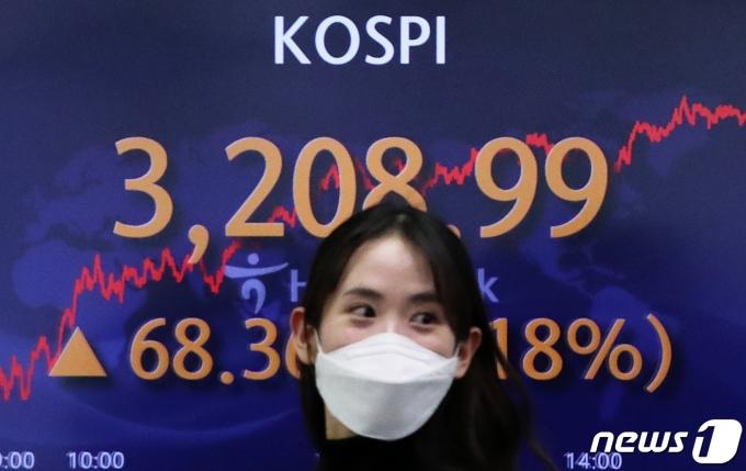 코스피가 14일 만에 3,200선을 돌파하며 종가 기준 사상 최고치를 기록한 지난 25일 오후 서울 중구 하나은행 딜링룸 전광판의 코스피 지수가 전 거래일 대비 68.36포인트(2.18%) 오른 3208.99를 나타내고 있다./사진=뉴스1