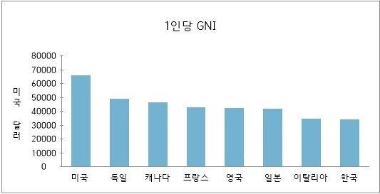 세계은행(WB)에 따르면 지난 2019년 한국의 GNI는 3만3790달러로 3만4530달러인 이탈리아에 약간 못 미치는 성적을 보였다. 사진은 지난 2019년 G7 1인당 GNI 비교. /그래픽=뉴스1(WB)