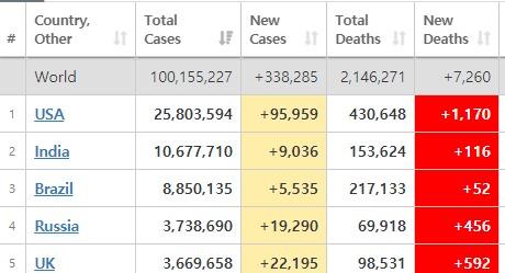 국가별 확진 및 사망자 순위 - 월드오미터 갈무리