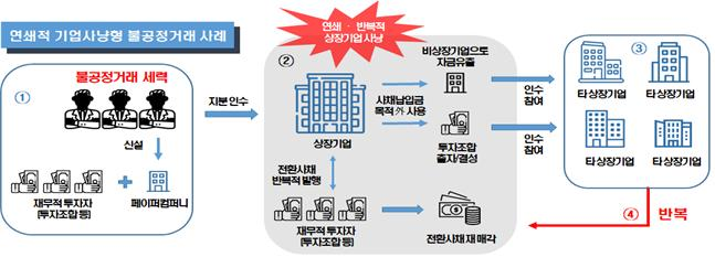 '페이퍼컴퍼니'와 손잡고 주가부양… 거래소, 단속 강화