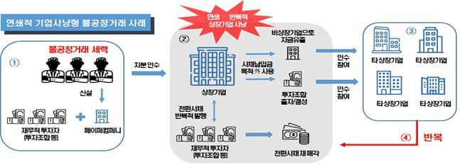 사진=한국거래소
