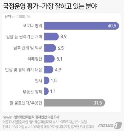 국민들이 문재인 정부의 코로나19 방역 성과를 높게 평가한 것으로 나타났다. /인포그래픽=뉴스1