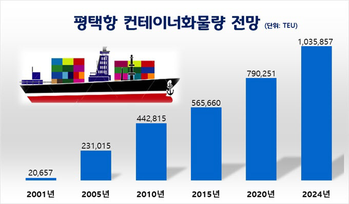 2020년 평택항의 컨테이너물동량이 중국항로의 물동량 8.5%, 동남아항로 물동량 13.6% 증가에 힘입어 2019년 대비 9.3% 증가한 790,251TEU로 집계됐다.사진은 컨테이너화물량 전망 그래프. / 사진제공=평택시