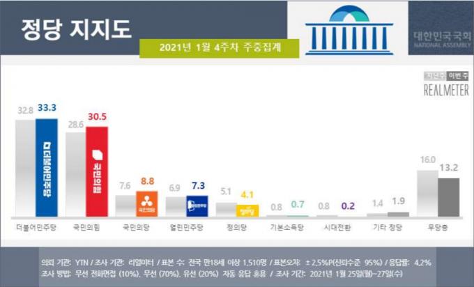 더불어민주당의 지지율이 33.3%로 집계되며 국민의힘(30.5%)에 근소한 차이로 앞선 가운데 4·7 보궐선거가 열리는 서울에서도 민주당이 9주만에 국민의힘을 제쳤다. /사진=리얼미터 제공