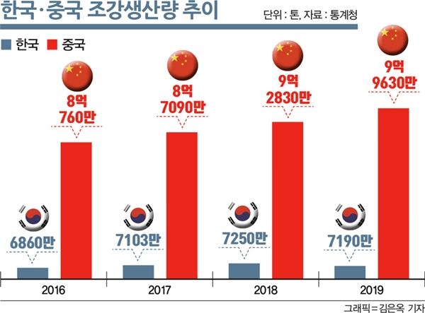 한국·중국 조강생산량 추이. /그래픽=김은옥 기자